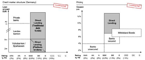 creditshelf_Structural change in the German financing landscape