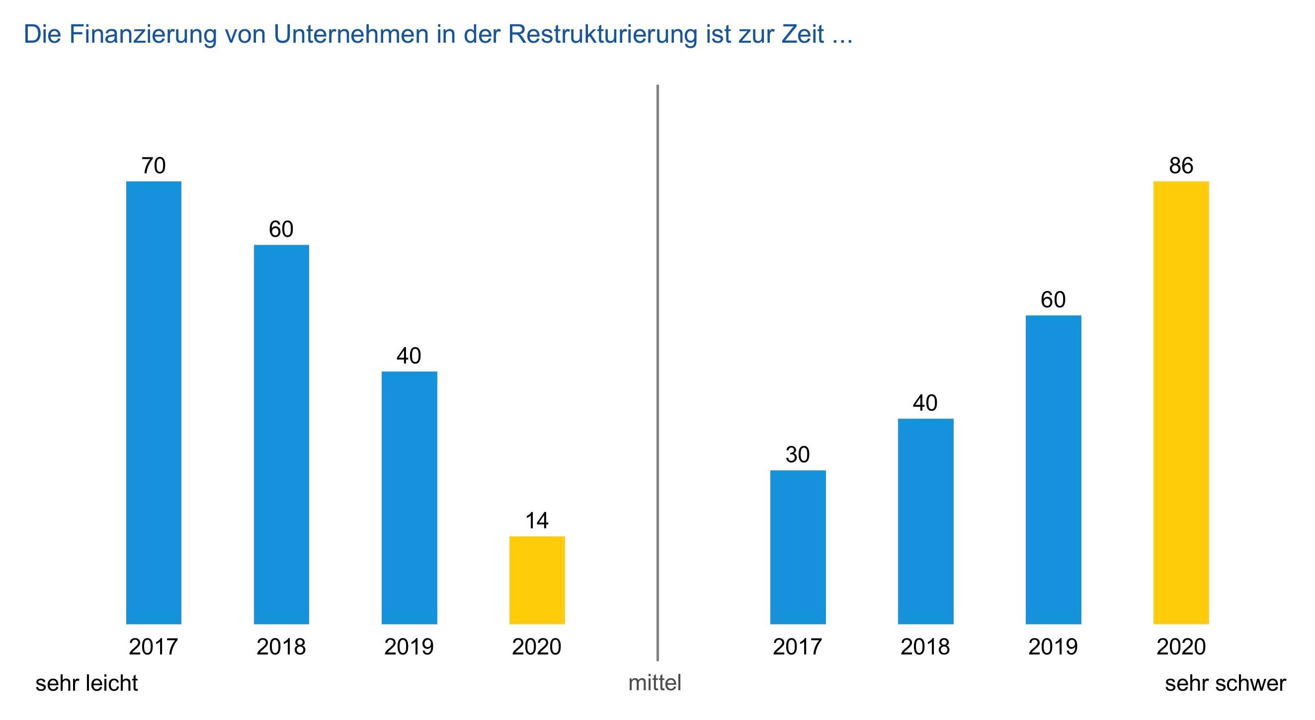 Grafik zur Restrukturierung zur Unternehmensfinanzierung